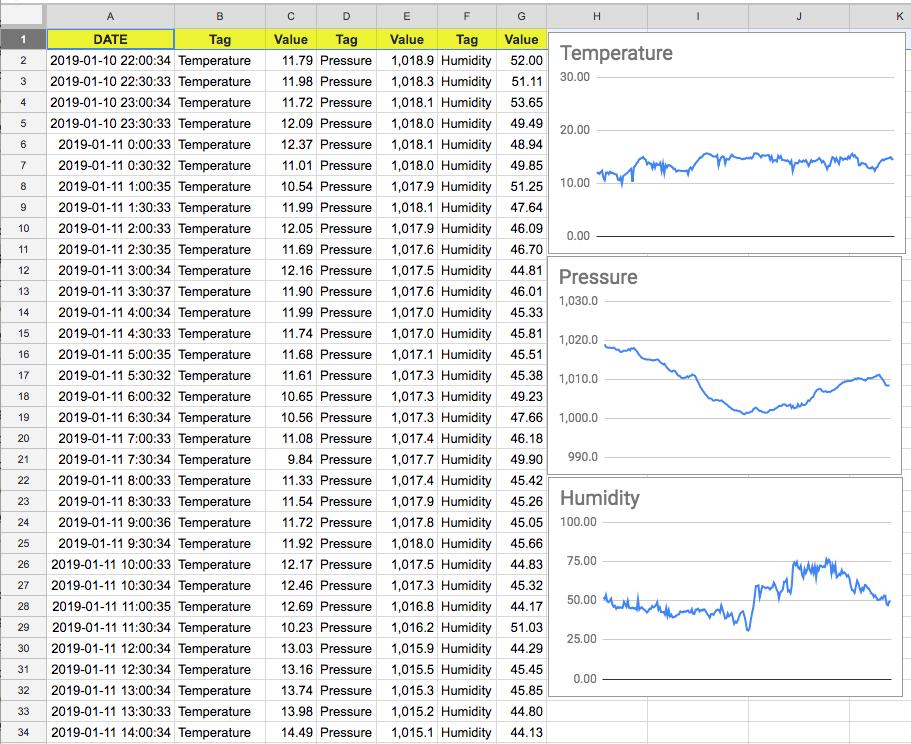 Log sensor data from a Raspberry Pi straight to Google Sheets